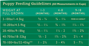 Farmhouse Blend New Puppy Feeding Chart